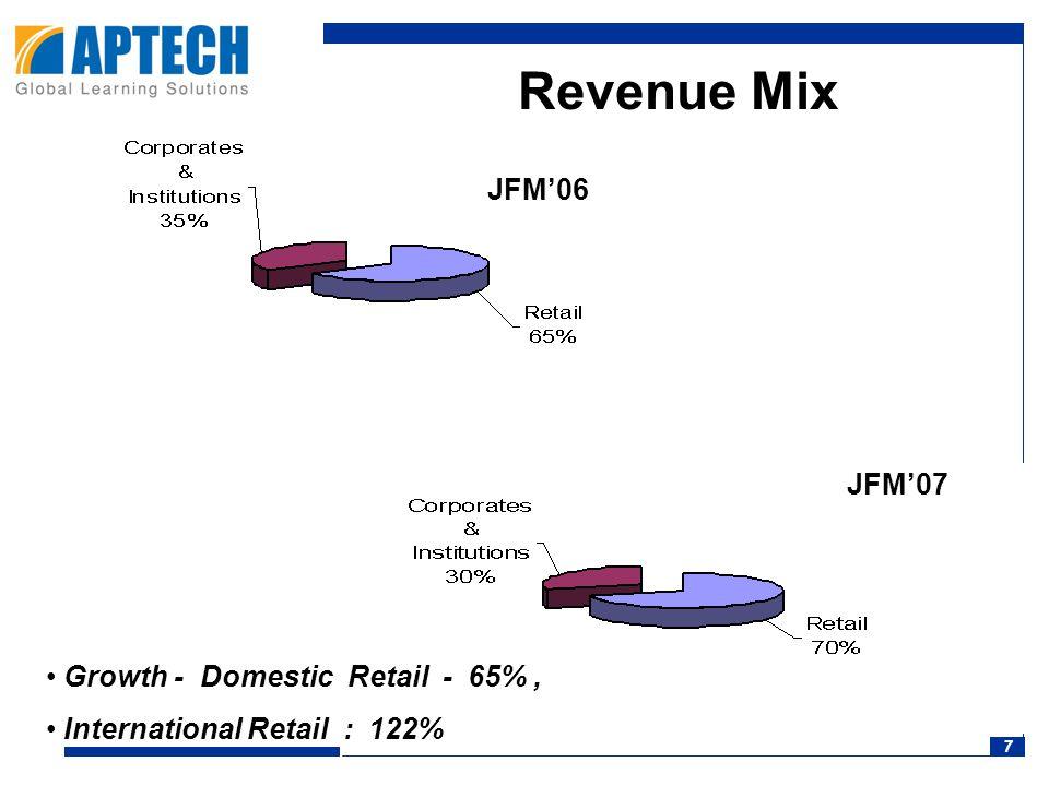 7 Revenue Mix JFM'06 JFM'07 JFM'06 Growth - Domestic Retail - 65%, International Retail : 122%