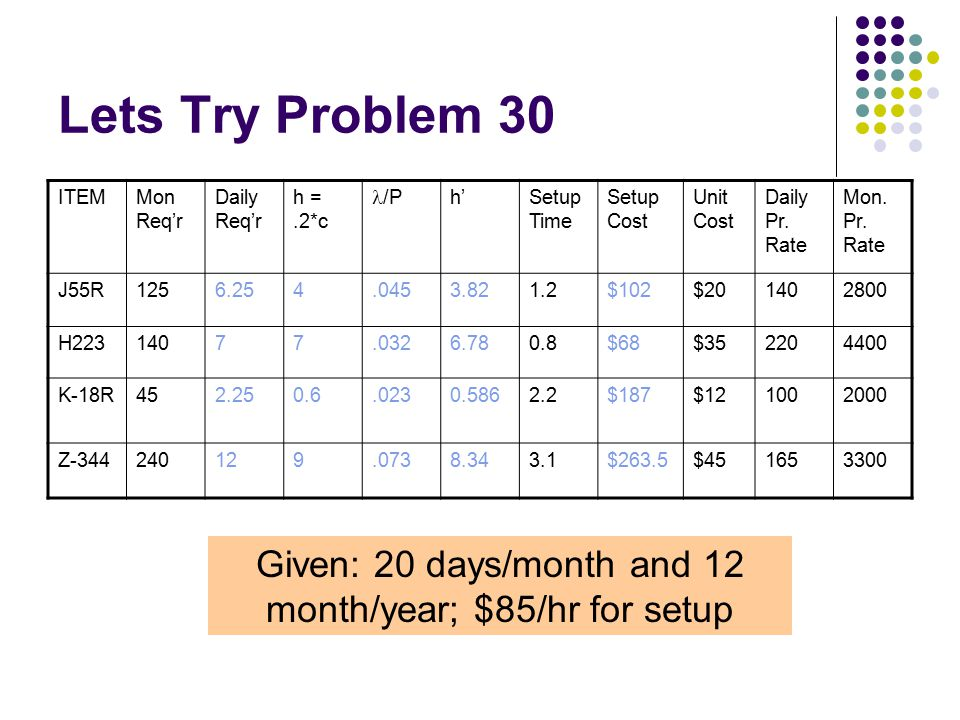 Lets Try Problem 30 ITEMMon Req'r Daily Req'r h =.2*c /Ph'Setup Time Setup Cost Unit Cost Daily Pr. Rate Mon. Pr. Rate J55R1256.254.0453.821.2$102$201
