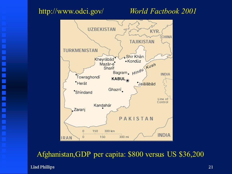 Llad Phillips21 http://www.odci.gov/World Factbook 2001 Afghanistan,GDP per capita: $800 versus US $36,200