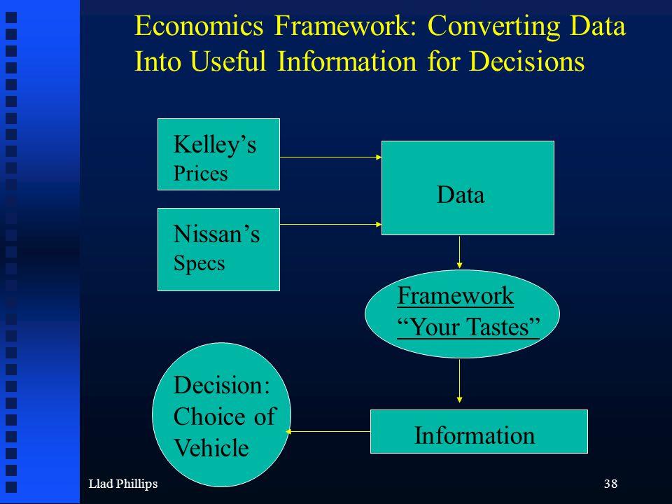 "Llad Phillips38 Data Kelley's Prices Nissan's Specs Framework ""Your Tastes"" Information Decision: Choice of Vehicle Economics Framework: Converting Da"