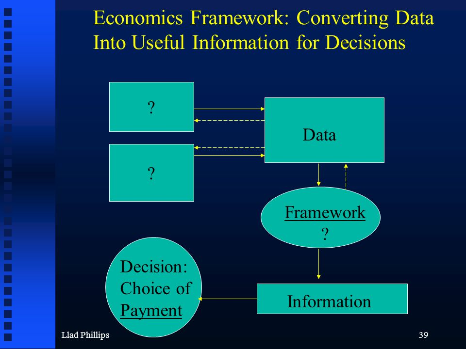 Llad Phillips39 Data ? ? Framework ? Information Decision: Choice of Payment Economics Framework: Converting Data Into Useful Information for Decision