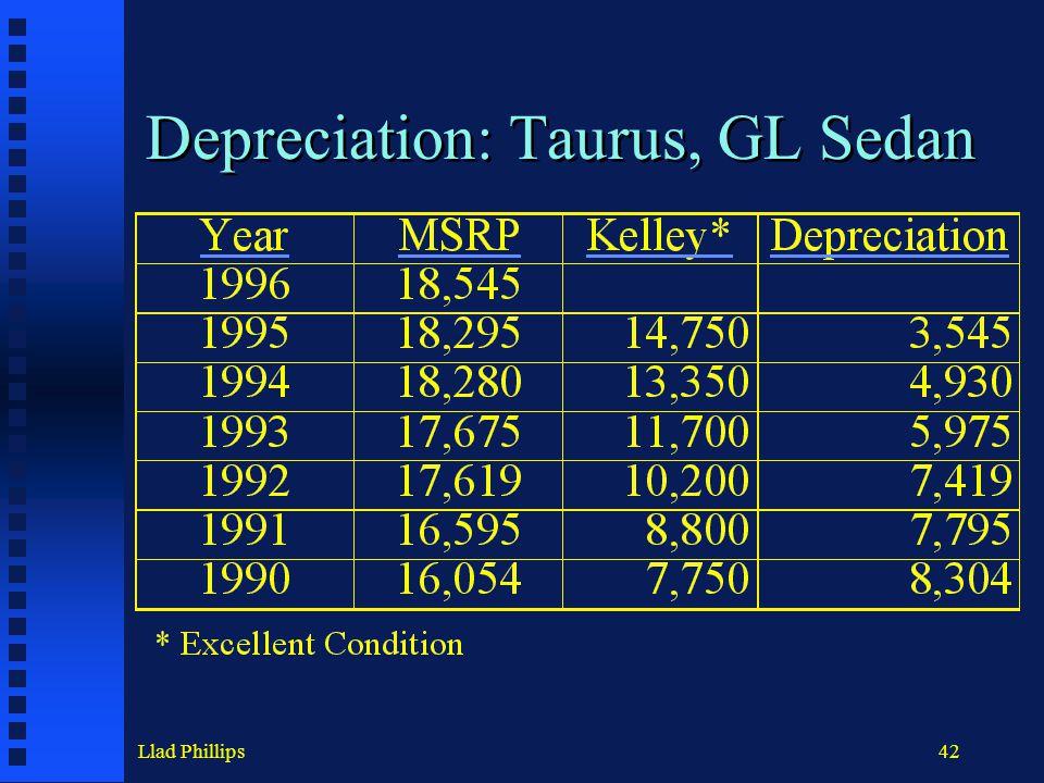 Llad Phillips42 Depreciation: Taurus, GL Sedan