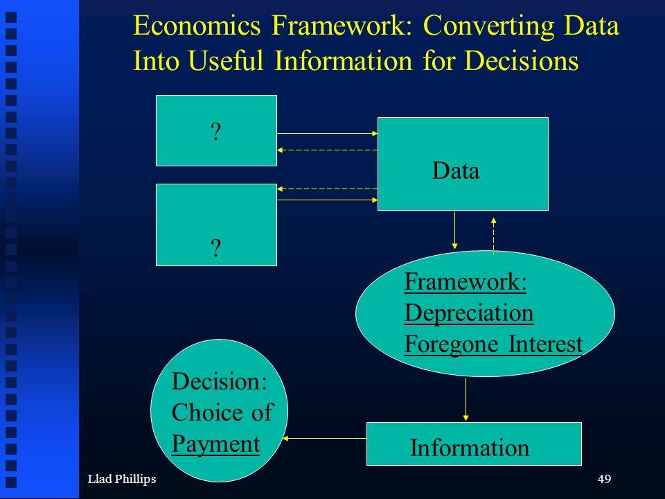 Llad Phillips49 Data ? ? Framework: Depreciation Foregone Interest Information Decision: Choice of Payment Economics Framework: Converting Data Into U