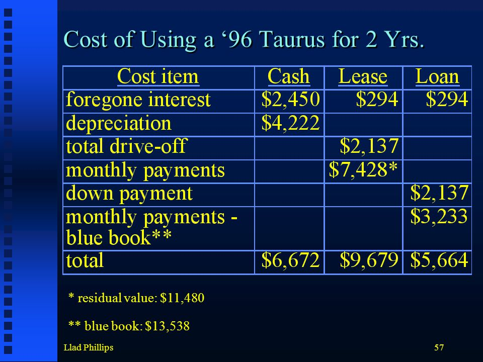 Llad Phillips57 Cost of Using a '96 Taurus for 2 Yrs. * residual value: $11,480 ** blue book: $13,538