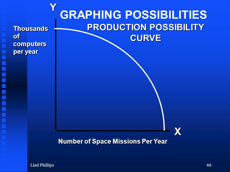 Llad Phillips66 Y X Thousandsofcomputers per year Number of Space Missions Per Year PRODUCTION POSSIBILITY CURVE GRAPHING POSSIBILITIES