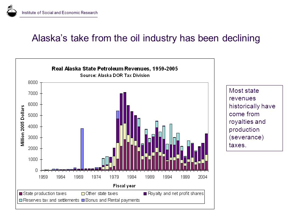 Alaska's take from the oil industry has been declining Most state revenues historically have come from royalties and production (severance) taxes.