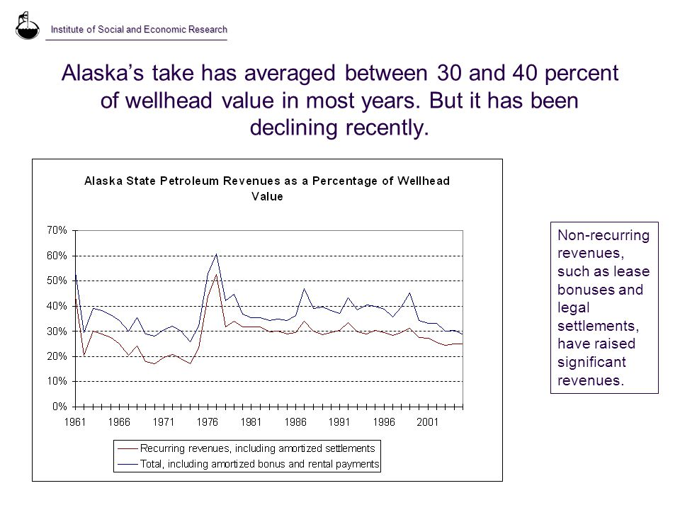 Alaska's take has averaged between 30 and 40 percent of wellhead value in most years.