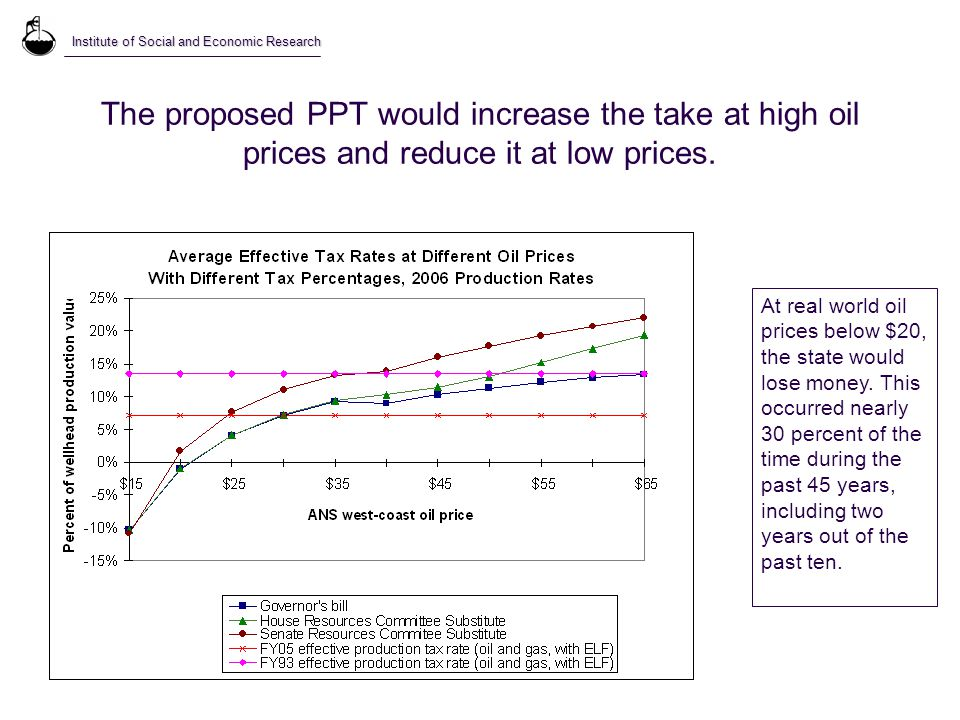 The proposed PPT would increase the take at high oil prices and reduce it at low prices.