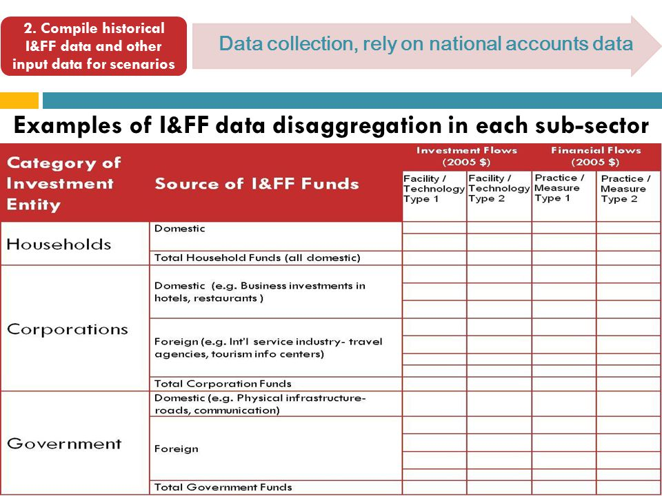 2. Compile historical I&FF data and other input data for scenarios Data collection, rely on national accounts data Examples of I&FF data disaggregatio