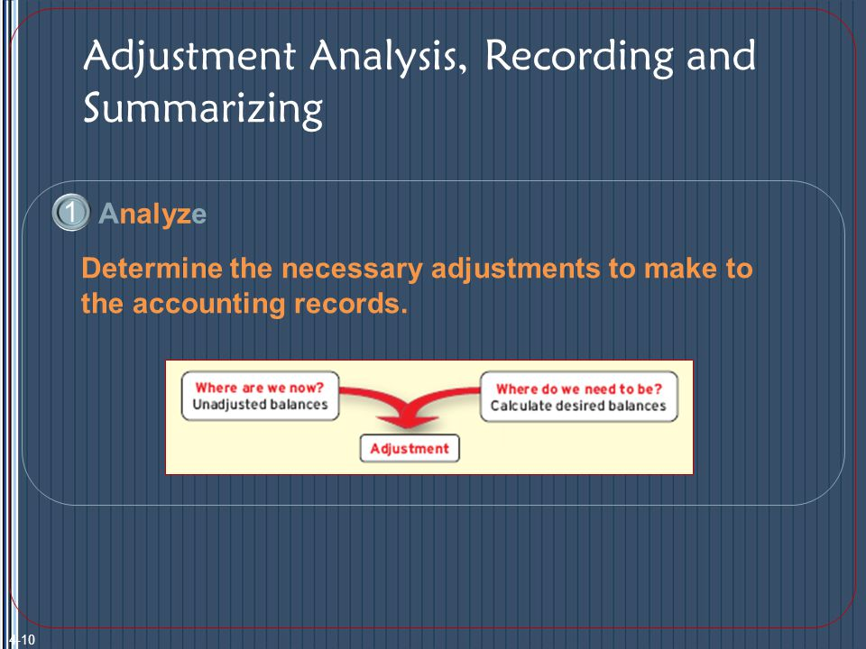 Adjustment Analysis, Recording and Summarizing 1 Analyze Determine the necessary adjustments to make to the accounting records.