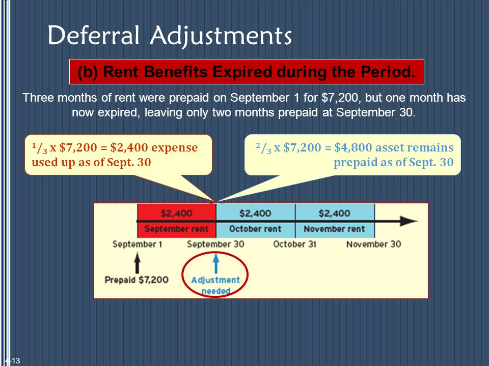 Deferral Adjustments (b) Rent Benefits Expired during the Period.