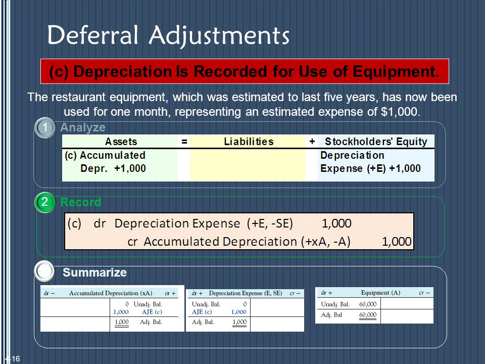 Deferral Adjustments The restaurant equipment, which was estimated to last five years, has now been used for one month, representing an estimated expense of $1,000.