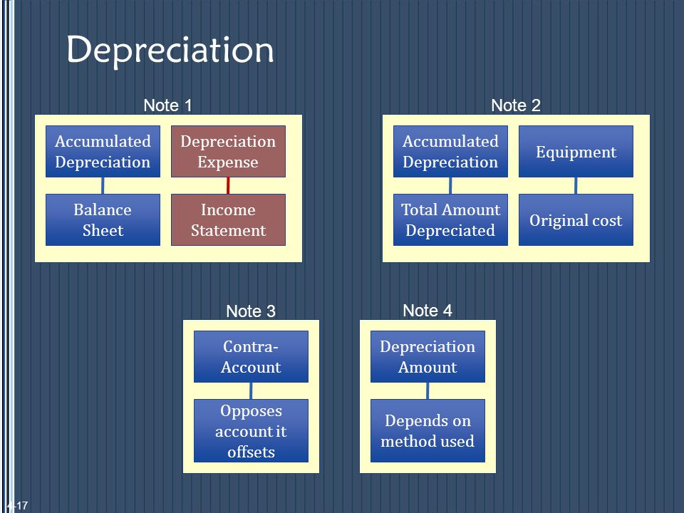 Depreciation Accumulated Depreciation Balance Sheet Depreciation Expense Income Statement Note 1 Accumulated Depreciation Total Amount Depreciated Equipment Original cost Note 2 Contra- Account Opposes account it offsets Note 3 Depreciation Amount Depends on method used Note 4 4-17
