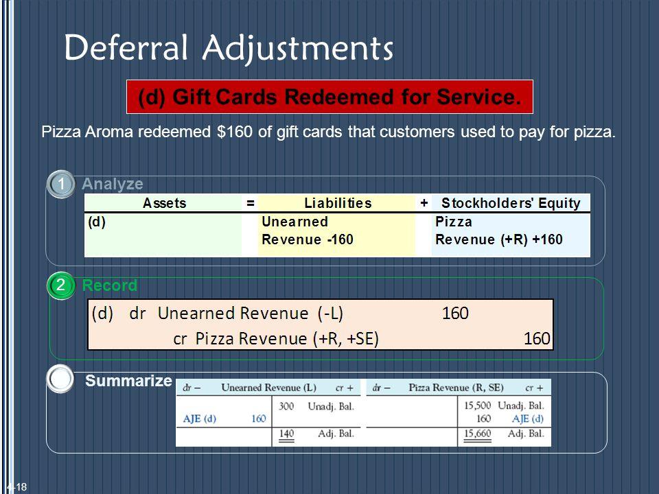 Deferral Adjustments (d) Gift Cards Redeemed for Service.