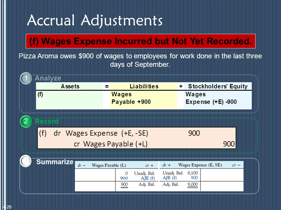 Accrual Adjustments (f) Wages Expense Incurred but Not Yet Recorded.