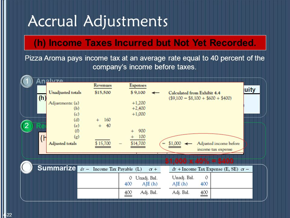 Accrual Adjustments (h) Income Taxes Incurred but Not Yet Recorded.