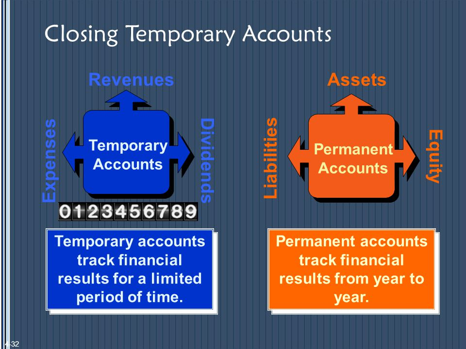 Temporary accounts track financial results for a limited period of time.