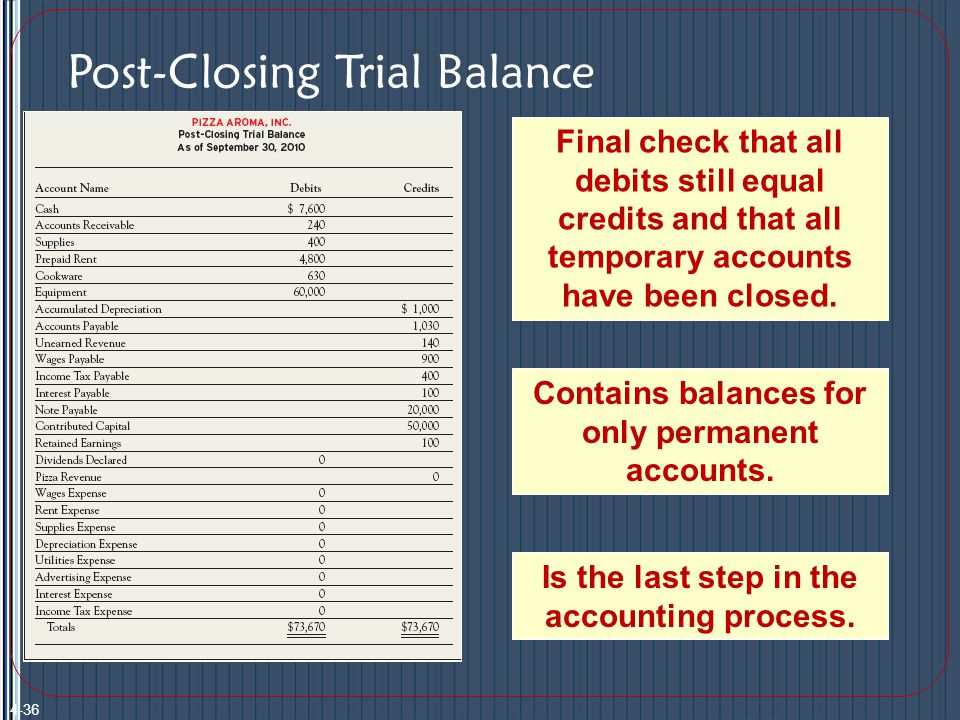 Post-Closing Trial Balance Final check that all debits still equal credits and that all temporary accounts have been closed.
