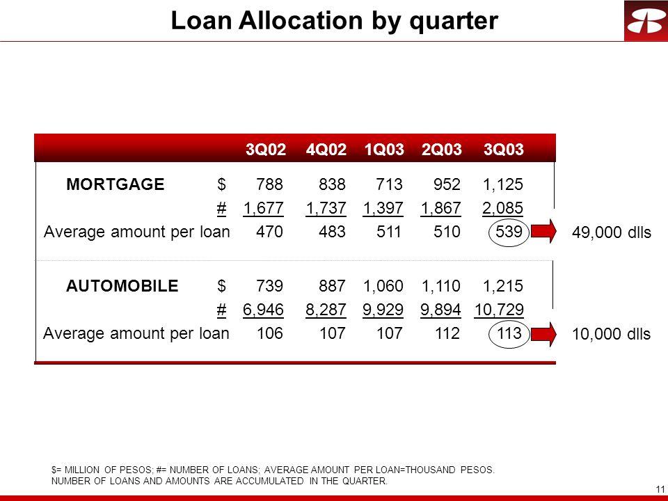 11 Loan Allocation by quarter 3Q024Q021Q032Q033Q03 MORTGAGE$7888387139521,125 #1,6771,7371,3971,8672,085 Average amount per loan470483511510539 AUTOMOBILE$7398871,0601,1101,215 #6,9468,2879,9299,89410,729 Average amount per loan106107 112113 $= MILLION OF PESOS; #= NUMBER OF LOANS; AVERAGE AMOUNT PER LOAN=THOUSAND PESOS.