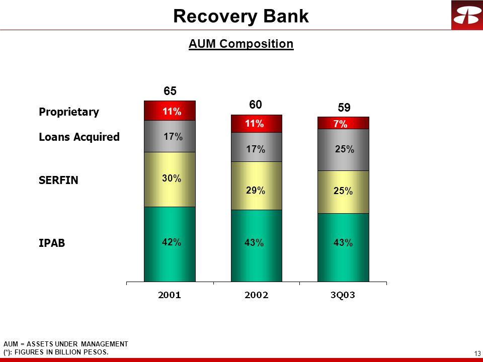 13 Recovery Bank AUM Composition AUM = ASSETS UNDER MANAGEMENT (*): FIGURES IN BILLION PESOS.