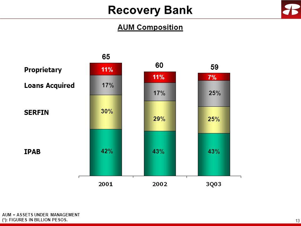 13 Recovery Bank AUM Composition AUM = ASSETS UNDER MANAGEMENT (*): FIGURES IN BILLION PESOS.