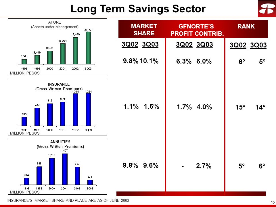 15 Long Term Savings Sector AFORE (Assets under Management) INSURANCE (Gross Written Premiums) ANNUITIES (Gross Written Premiums) MARKET SHARE GFNORTE'S PROFIT CONTRIB.