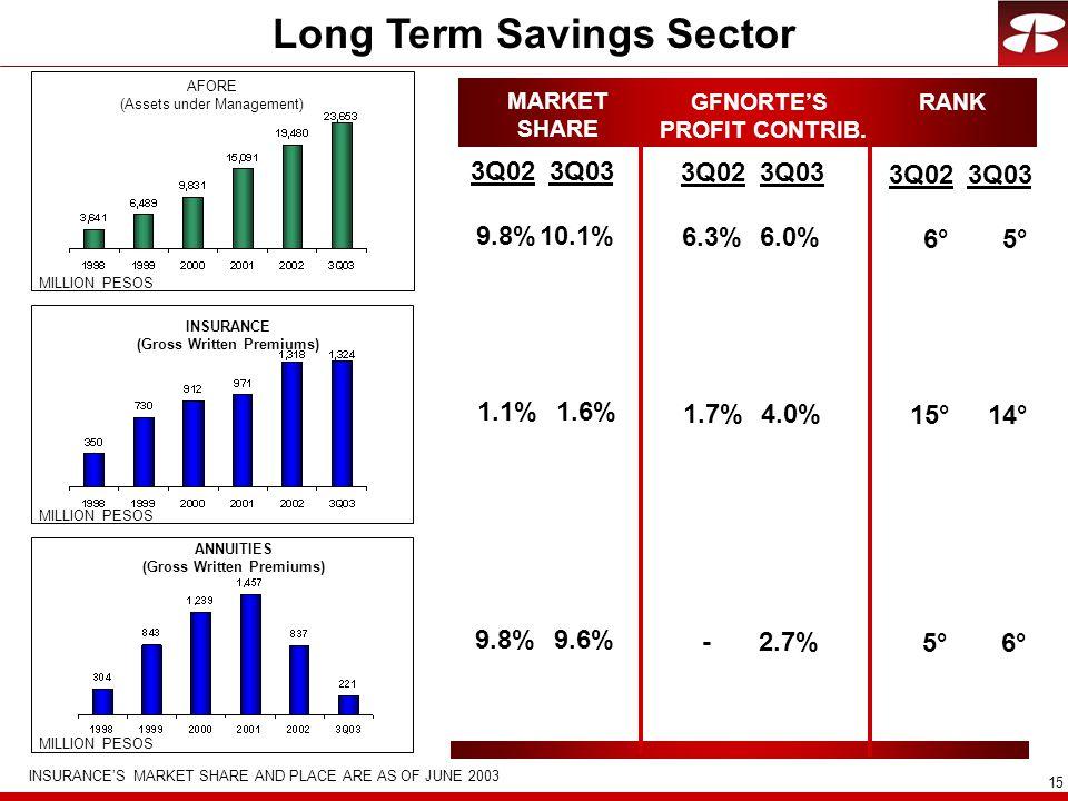 15 Long Term Savings Sector AFORE (Assets under Management) INSURANCE (Gross Written Premiums) ANNUITIES (Gross Written Premiums) MARKET SHARE GFNORTE'S PROFIT CONTRIB.