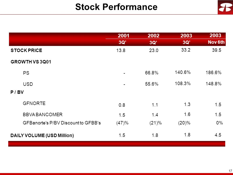 17 Stock Performance 3Q' 200120022003 Nov 6th 2003 STOCK PRICE13.8 GROWTH VS 3Q01 PS- USD- P / BV GFNORTE BBVA BANCOMER GFBanorte s P/BV Discount to GFBB s DAILY VOLUME (USD Million) 0.8 1.5 23.0 66.8% 55.6% 1.1 1.4 1.8 33.2 140.6% 108.3% 1.3 1.6 1.8 (20)% 39.5 186.6% 148.8% 1.5 4.5 0%(47)%(21)%