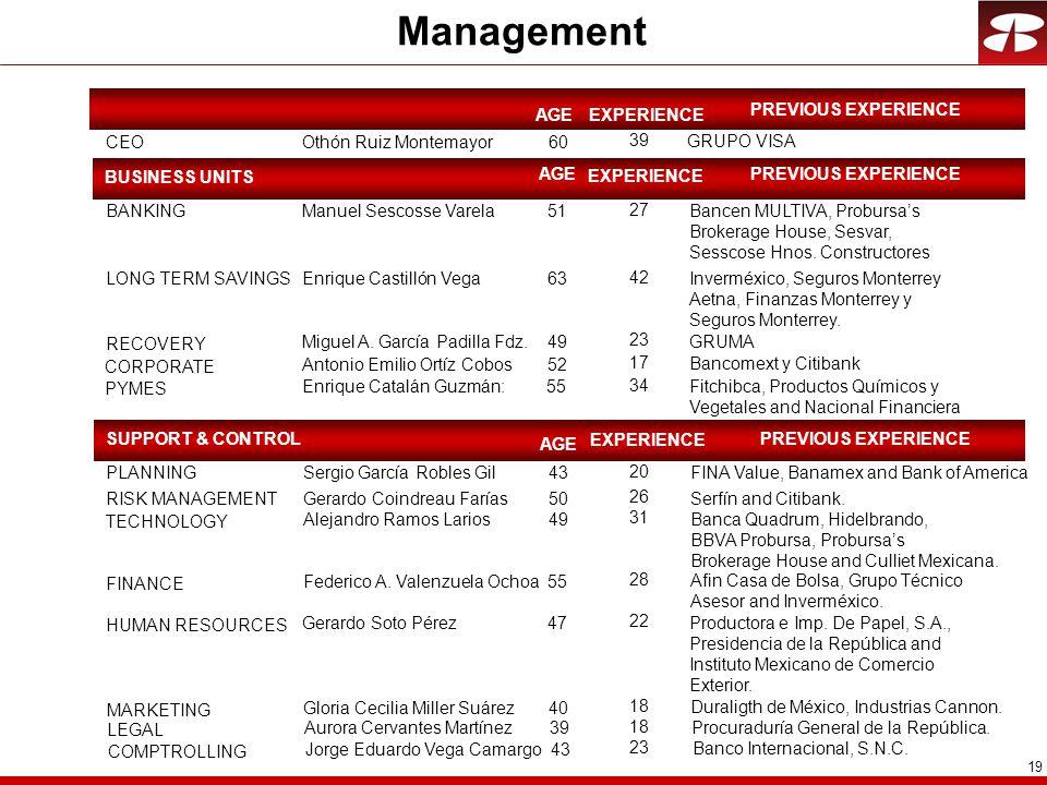 19 Management AGE CEOOthón Ruiz Montemayor60 BANKINGManuel Sescosse Varela51 LONG TERM SAVINGSEnrique Castillón Vega63 RECOVERY Miguel A.