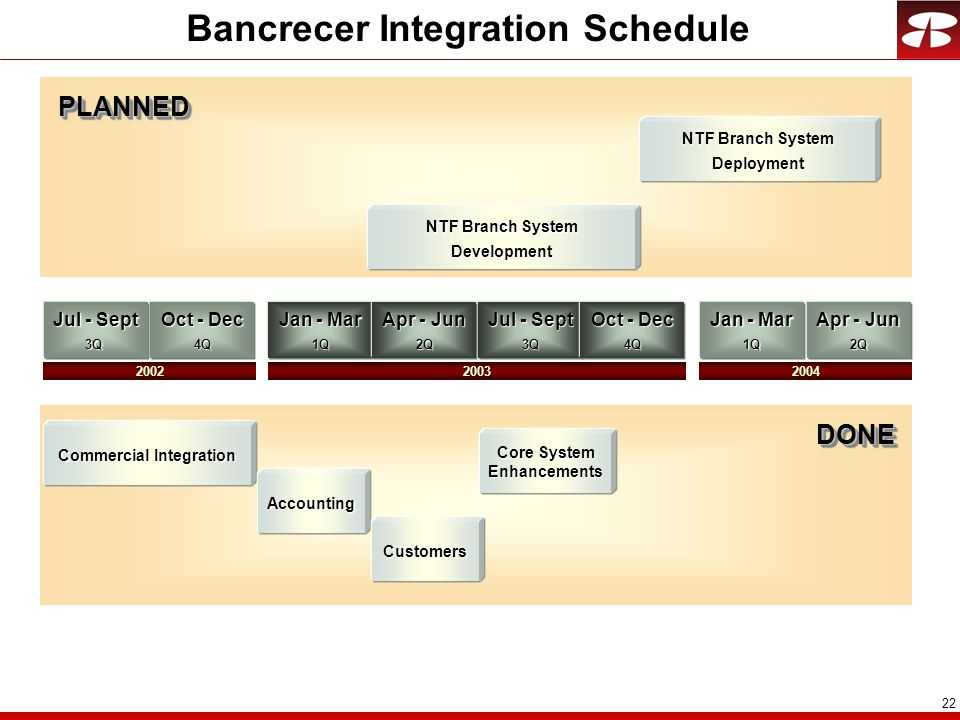 22 Bancrecer Integration Schedule Jul - Sept 3Q Jan - Mar 1Q Apr - Jun 2Q Commercial Integration Oct - Dec 4Q Jul - Sept 3Q Apr - Jun 2Q Jan - Mar 1Q 20022004 Accounting Customers NTF Branch System Deployment DONEDONE PLANNEDPLANNED Core System Enhancements Oct - Dec 4Q 2003 NTF Branch System Development