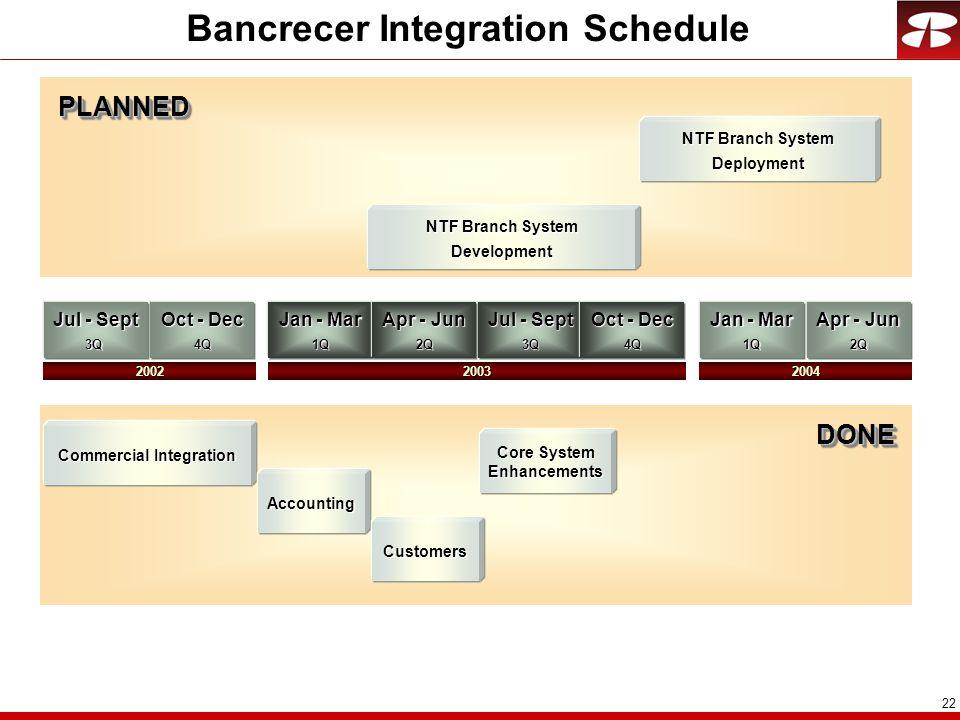 22 Bancrecer Integration Schedule Jul - Sept 3Q Jan - Mar 1Q Apr - Jun 2Q Commercial Integration Oct - Dec 4Q Jul - Sept 3Q Apr - Jun 2Q Jan - Mar 1Q 20022004 Accounting Customers NTF Branch System Deployment DONEDONE PLANNEDPLANNED Core System Enhancements Oct - Dec 4Q 2003 NTF Branch System Development