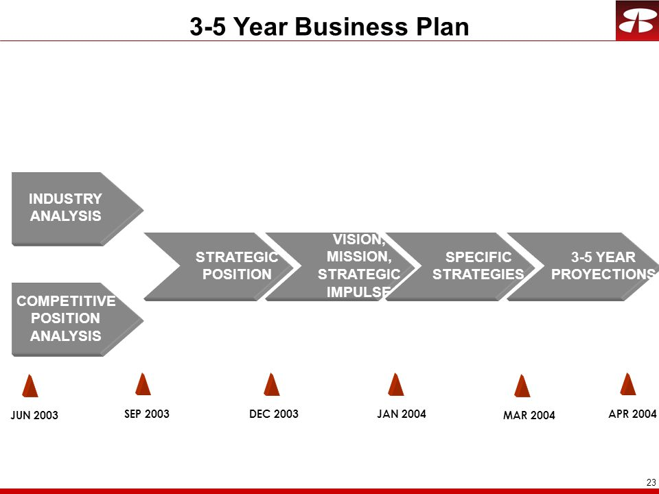 23 STRATEGIC POSITION INDUSTRY ANALYSIS COMPETITIVE POSITION ANALYSIS VISION, MISSION, STRATEGIC IMPULSE SPECIFIC STRATEGIES 3-5 YEAR PROYECTIONS 3-5 Year Business Plan JUN 2003 SEP 2003DEC 2003JAN 2004APR 2004 MAR 2004
