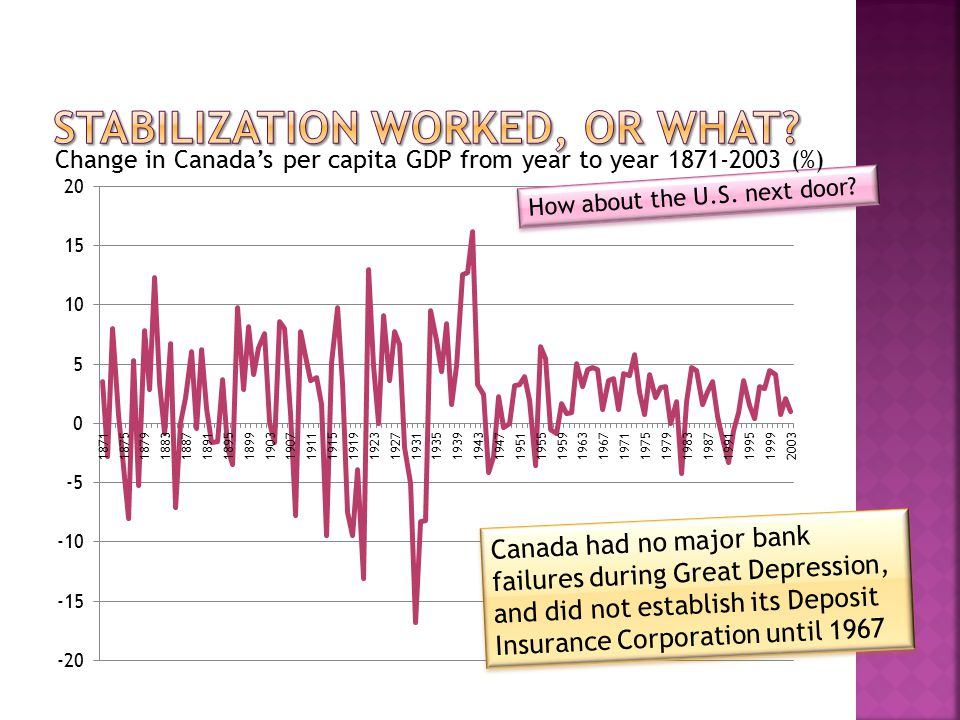 Canada had no major bank failures during Great Depression, and did not establish its Deposit Insurance Corporation until 1967 How about the U.S.