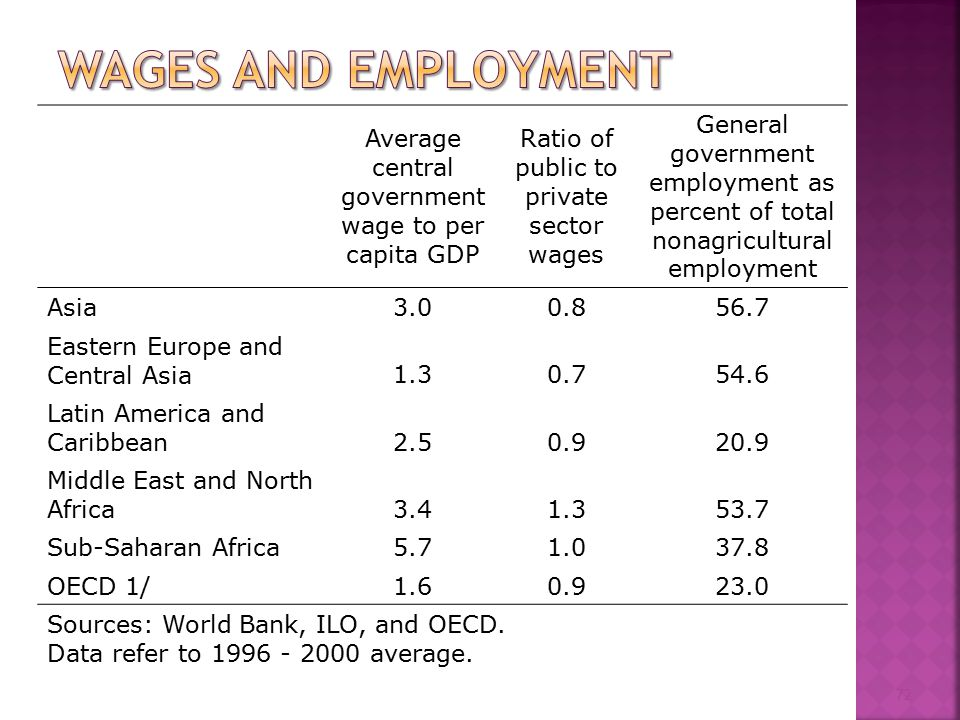 72 Average central government wage to per capita GDP Ratio of public to private sector wages General government employment as percent of total nonagricultural employment Asia3.00.856.7 Eastern Europe and Central Asia1.30.754.6 Latin America and Caribbean2.50.920.9 Middle East and North Africa3.41.353.7 Sub-Saharan Africa5.71.037.8 OECD 1/1.60.923.0 Sources: World Bank, ILO, and OECD.