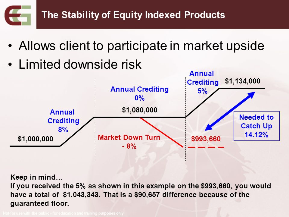 Allows client to participate in market upside Limited downside risk $1,000,000 Annual Crediting 8% $1,080,000 Market Down Turn - 8% $993,660 Annual Cr