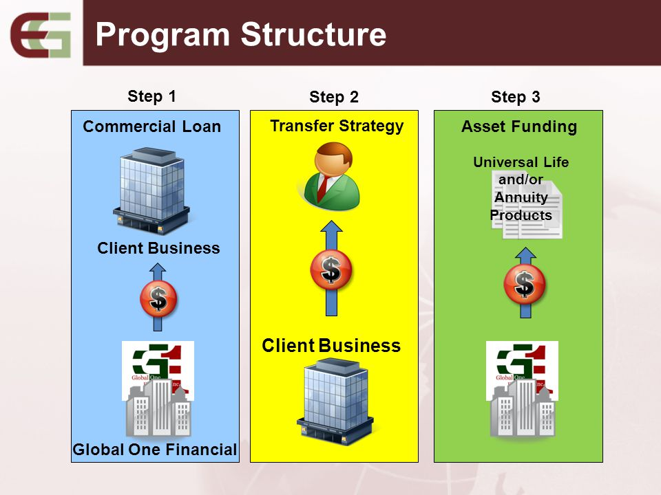 Program Structure Client Business Global One Financial Commercial Loan Step 1 Asset Funding Universal Life and/or Annuity Products Step 3 Transfer Str