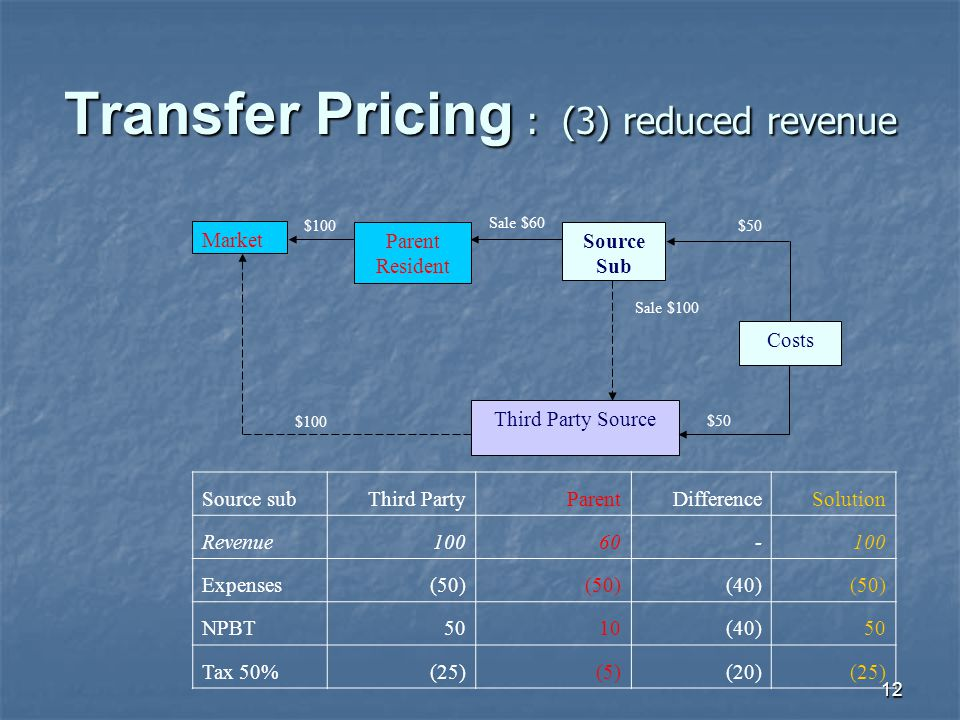 12 Transfer Pricing : (3) reduced revenue Sale $60 $100 Market Parent Resident Source Sub Costs Third Party Source Sale $100 $50 Source subThird Party