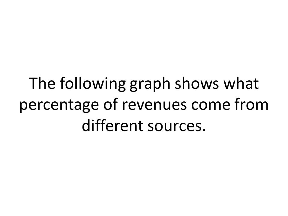 The following graph shows what percentage of revenues come from different sources.