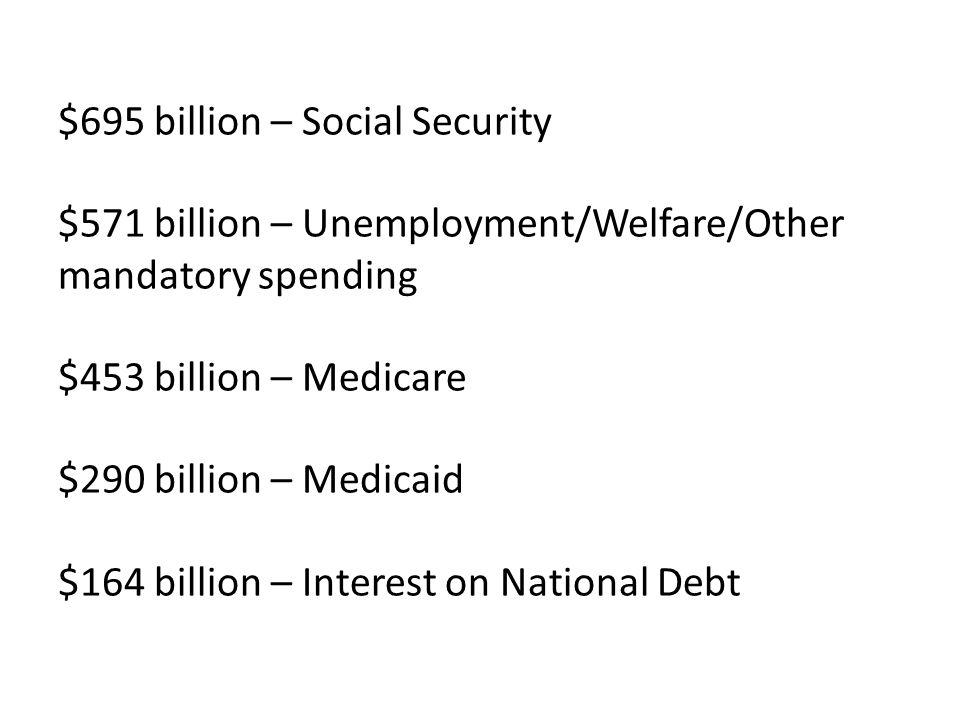 $695 billion – Social Security $571 billion – Unemployment/Welfare/Other mandatory spending $453 billion – Medicare $290 billion – Medicaid $164 billion – Interest on National Debt
