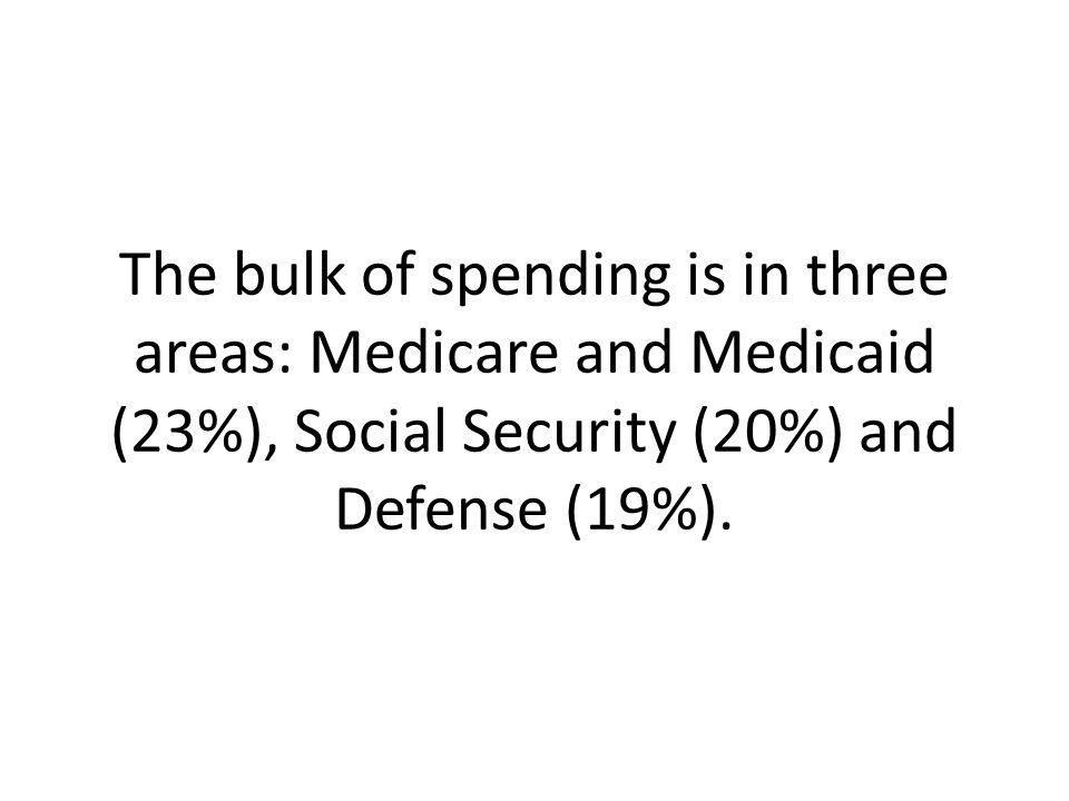 The bulk of spending is in three areas: Medicare and Medicaid (23%), Social Security (20%) and Defense (19%).