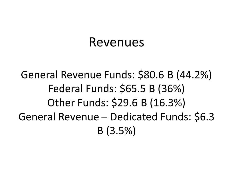 Revenues General Revenue Funds: $80.6 B (44.2%) Federal Funds: $65.5 B (36%) Other Funds: $29.6 B (16.3%) General Revenue – Dedicated Funds: $6.3 B (3.5%)