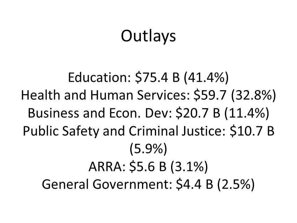 Outlays Education: $75.4 B (41.4%) Health and Human Services: $59.7 (32.8%) Business and Econ.