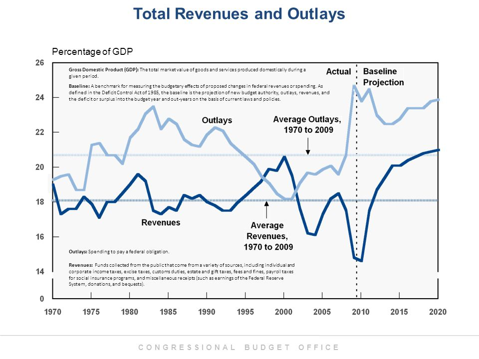 CONGRESSIONAL BUDGET OFFICE Total Revenues and Outlays Percentage of GDP Revenues: Funds collected from the public that come from a variety of sources, including individual and corporate income taxes, excise taxes, customs duties, estate and gift taxes, fees and fines, payroll taxes for social insurance programs, and miscellaneous receipts (such as earnings of the Federal Reserve System, donations, and bequests).