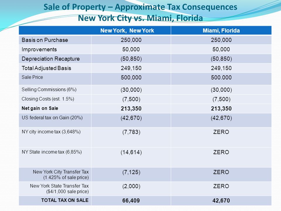 Sale of Property – Approximate Tax Consequences New York City vs.