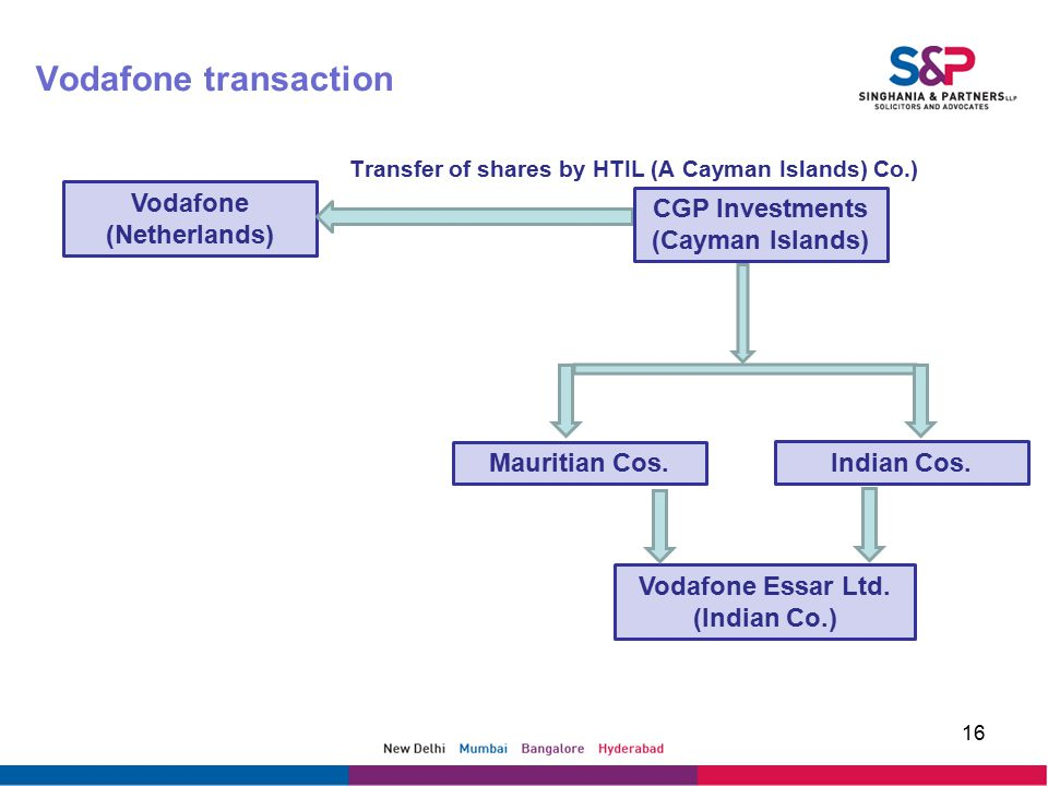Vodafone transaction Transfer of shares by HTIL (A Cayman Islands) Co.) 16 Vodafone (Netherlands) CGP Investments (Cayman Islands) Mauritian Cos.