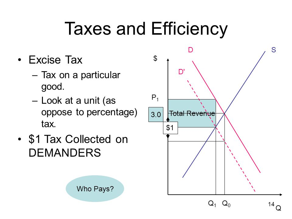 14 Total Revenue Taxes and Efficiency Excise Tax –Tax on a particular good.