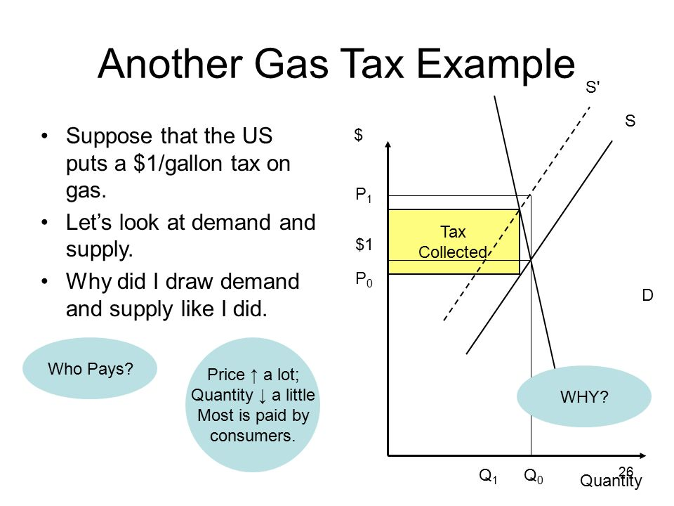 26 Tax Collected Another Gas Tax Example Suppose that the US puts a $1/gallon tax on gas.