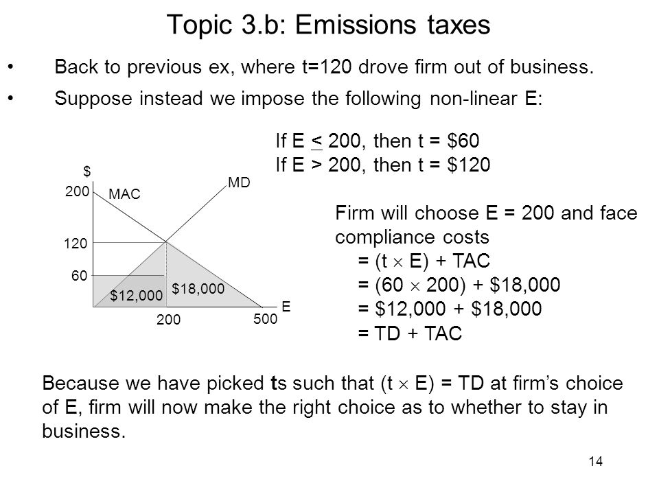 14 Topic 3.b: Emissions taxes Back to previous ex, where t=120 drove firm out of business.