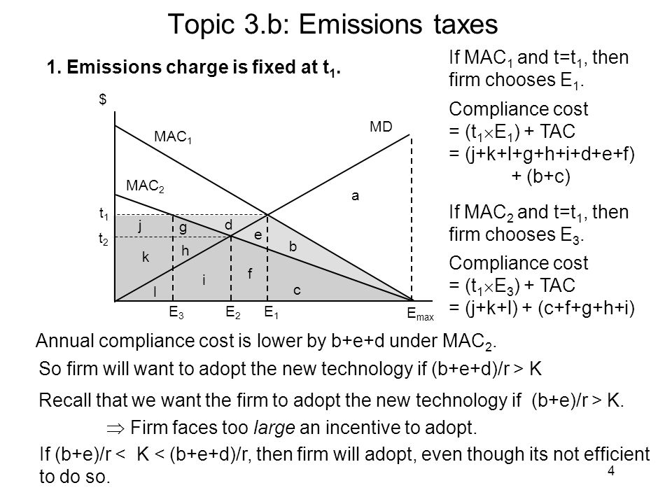4 $ MAC 1 MD MAC 2 E2E2 E1E1 E max a b e t2t2 t1t1 1. Emissions charge is fixed at t 1. If MAC 1 and t=t 1, then firm chooses E 1. Compliance cost = (