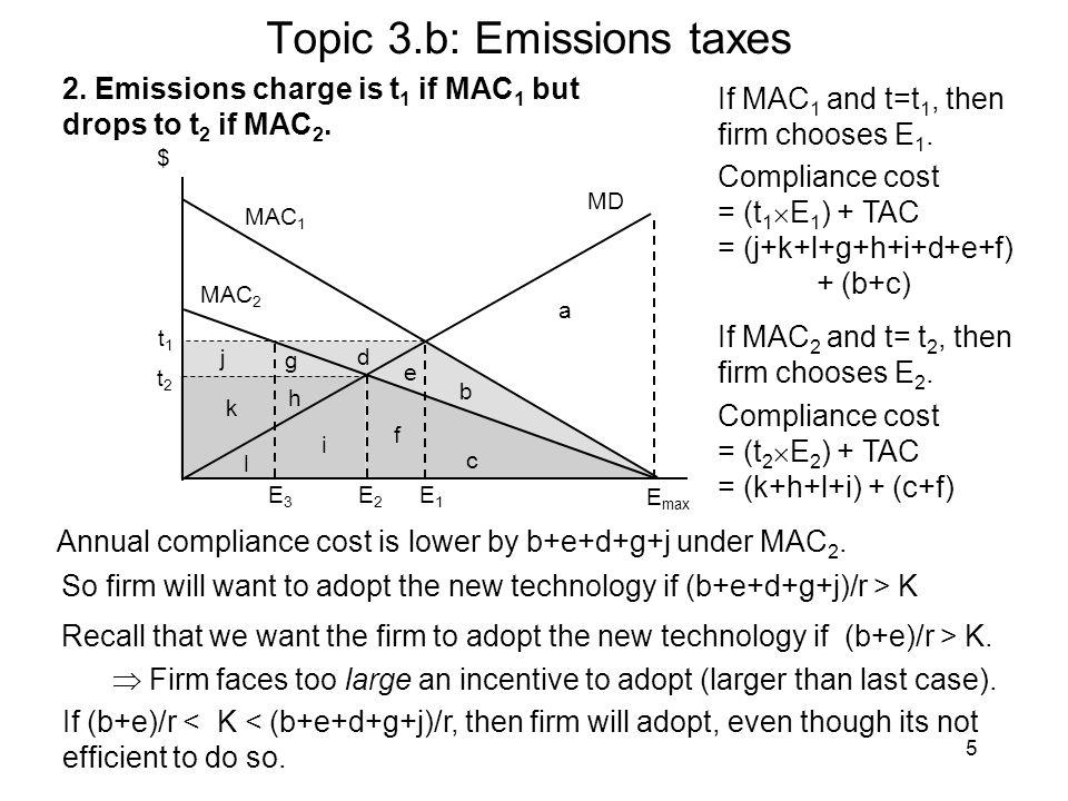5 Topic 3.b: Emissions taxes $ MAC 1 MD MAC 2 E2E2 E1E1 E max a b e t2t2 t1t1 2. Emissions charge is t 1 if MAC 1 but drops to t 2 if MAC 2. c d f g h